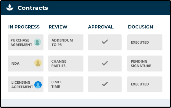 ALOE project management Contracts screen